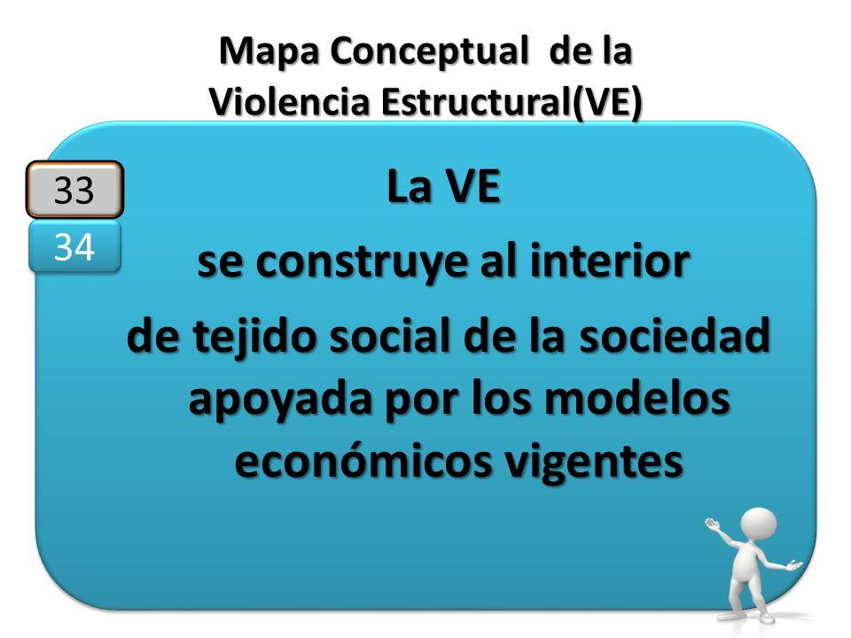 Mapa Conceptual de la Violencia Estructural(VE) La VE se construye al interior de tejido social de la sociedad apoyada por los modelos económicos vige
