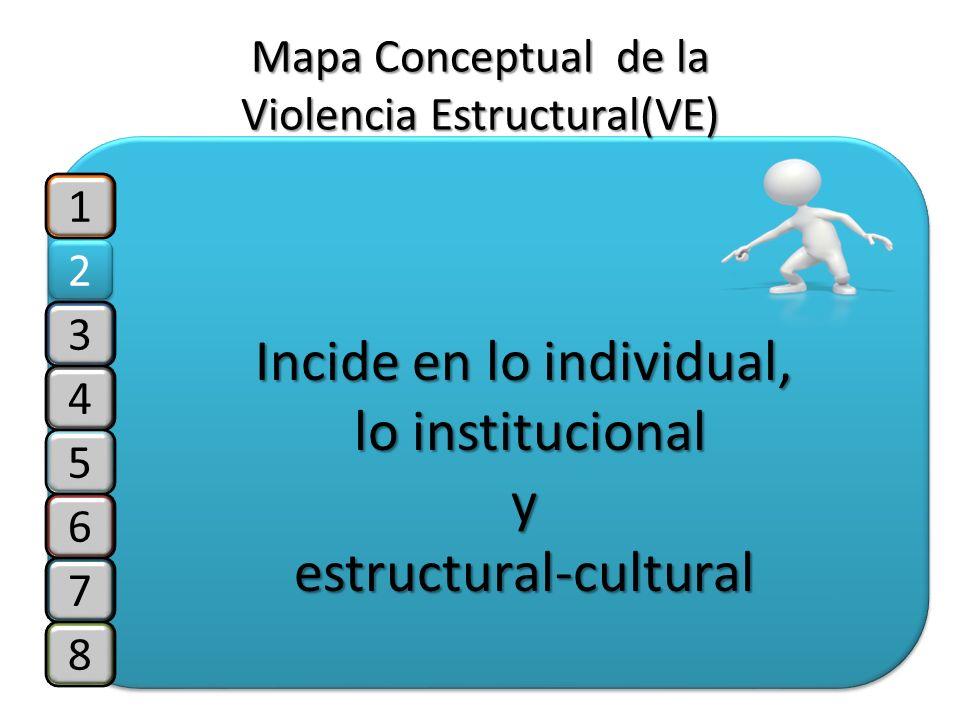 1 2 2 3 4 5 6 7 8 Mapa Conceptual de la Violencia Estructural(VE) Incide en lo individual, lo institucional lo institucionalyestructural-cultural