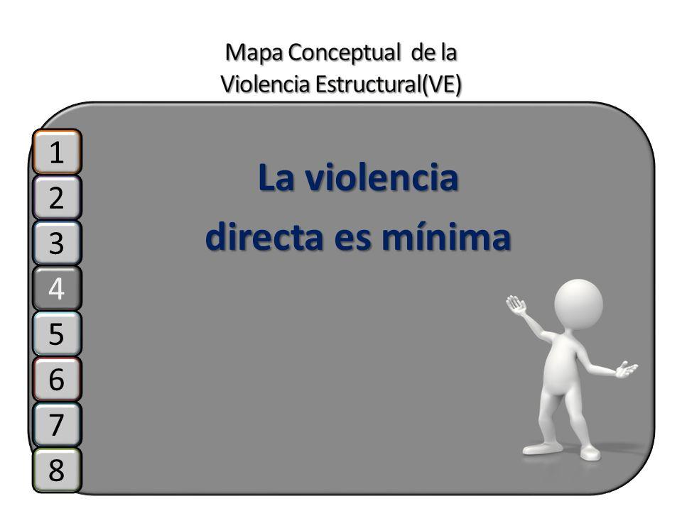 La violencia directa es mínima 2 3 4 1 5 6 7 8
