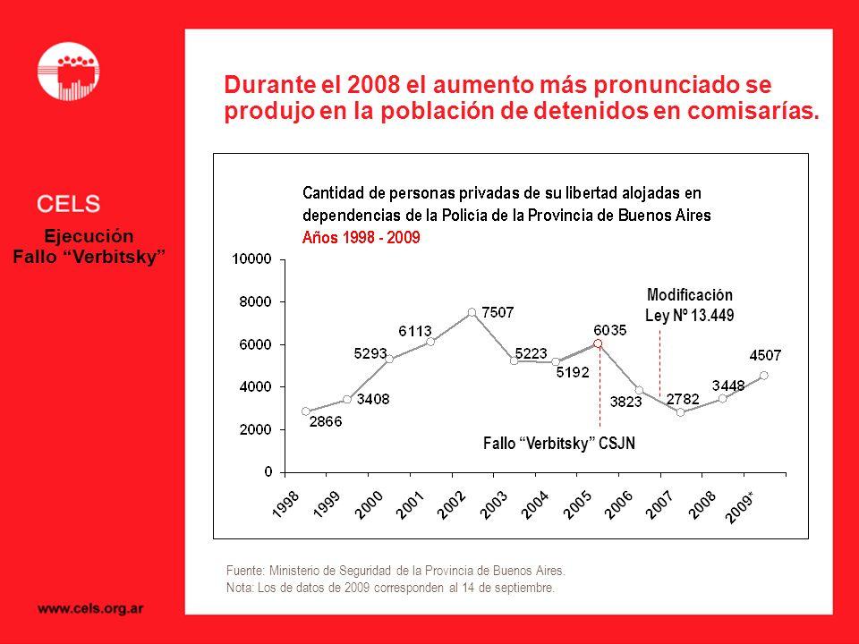Durante el 2008 el aumento más pronunciado se produjo en la población de detenidos en comisarías.