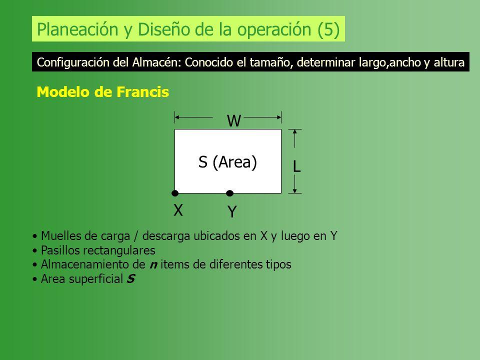 Planeación y Diseño de la operación (5) Configuración del Almacén: Conocido el tamaño, determinar largo,ancho y altura Modelo de Francis S (Area) W L
