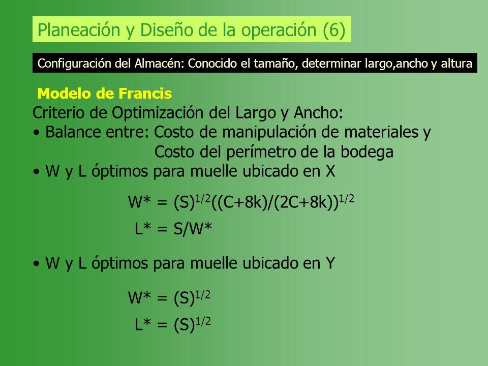 Planeación y Diseño de la operación (6) Configuración del Almacén: Conocido el tamaño, determinar largo,ancho y altura Modelo de Francis Criterio de O