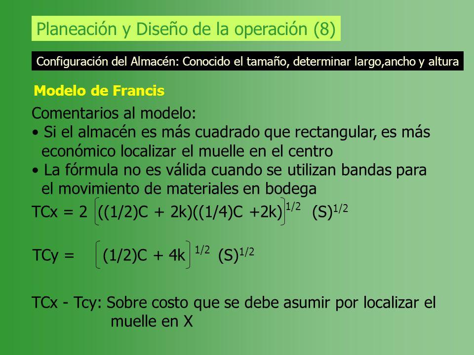 Planeación y Diseño de la operación (8) Configuración del Almacén: Conocido el tamaño, determinar largo,ancho y altura Modelo de Francis Comentarios a