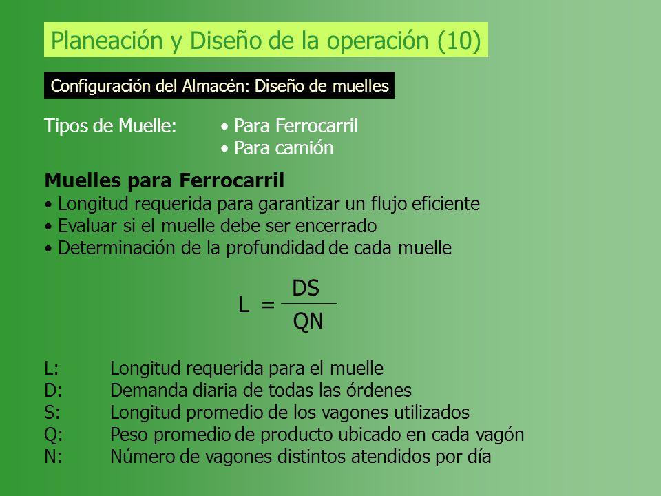 Planeación y Diseño de la operación (10) Configuración del Almacén: Diseño de muelles Tipos de Muelle: Para Ferrocarril Para camión Muelles para Ferro