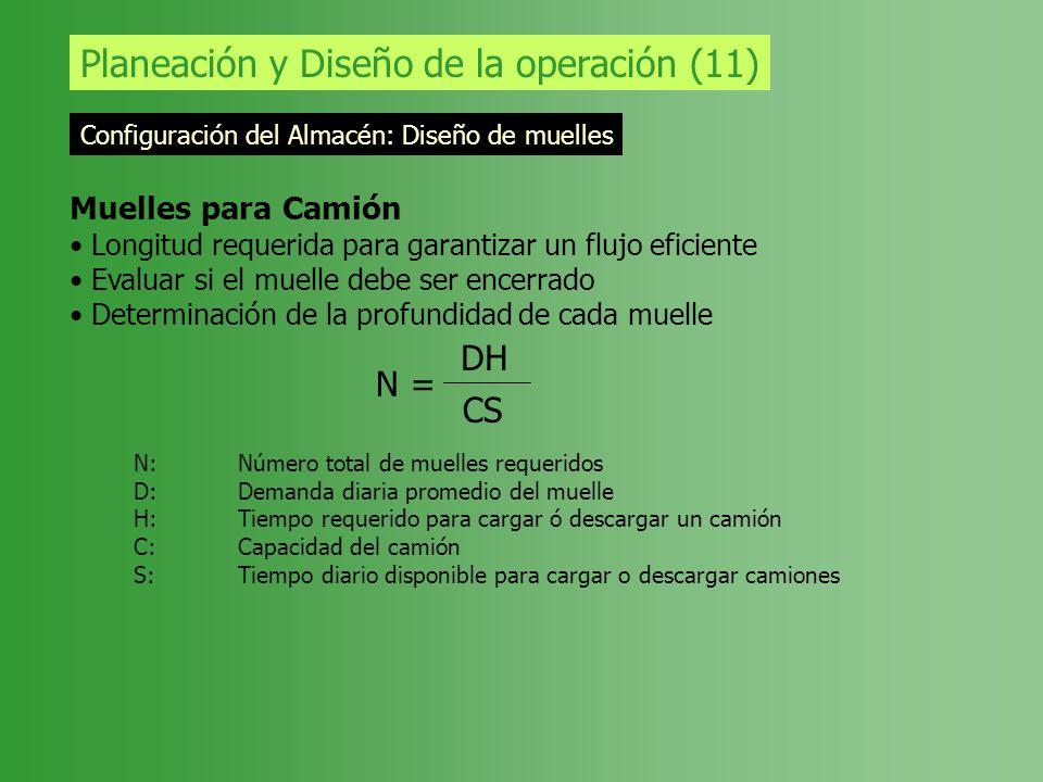 Planeación y Diseño de la operación (11) Configuración del Almacén: Diseño de muelles Muelles para Camión Longitud requerida para garantizar un flujo