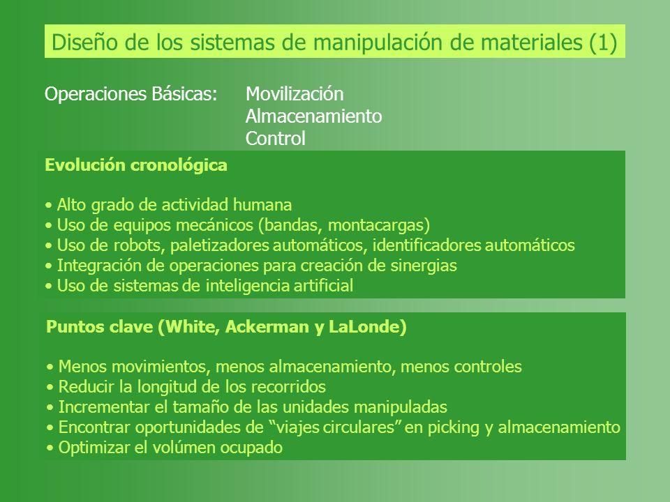 Diseño de los sistemas de manipulación de materiales (1) Operaciones Básicas:Movilización Almacenamiento Control Evolución cronológica Alto grado de a