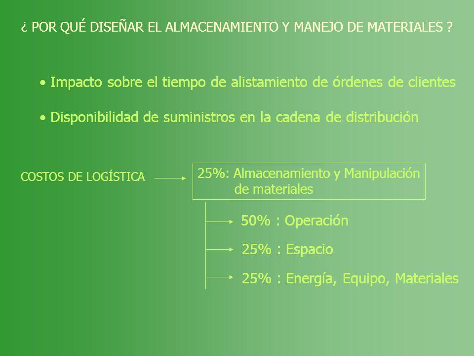 ¿ POR QUÉ DISEÑAR EL ALMACENAMIENTO Y MANEJO DE MATERIALES ? Impacto sobre el tiempo de alistamiento de órdenes de clientes Disponibilidad de suminist