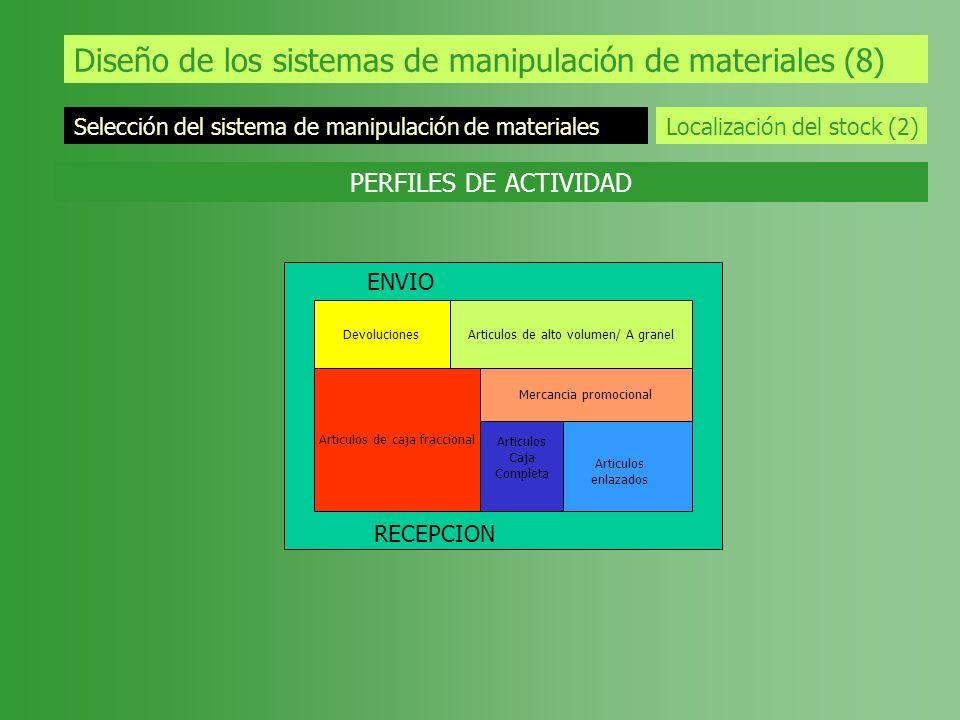 Diseño de los sistemas de manipulación de materiales (8) Selección del sistema de manipulación de materiales Localización del stock (2) PERFILES DE AC