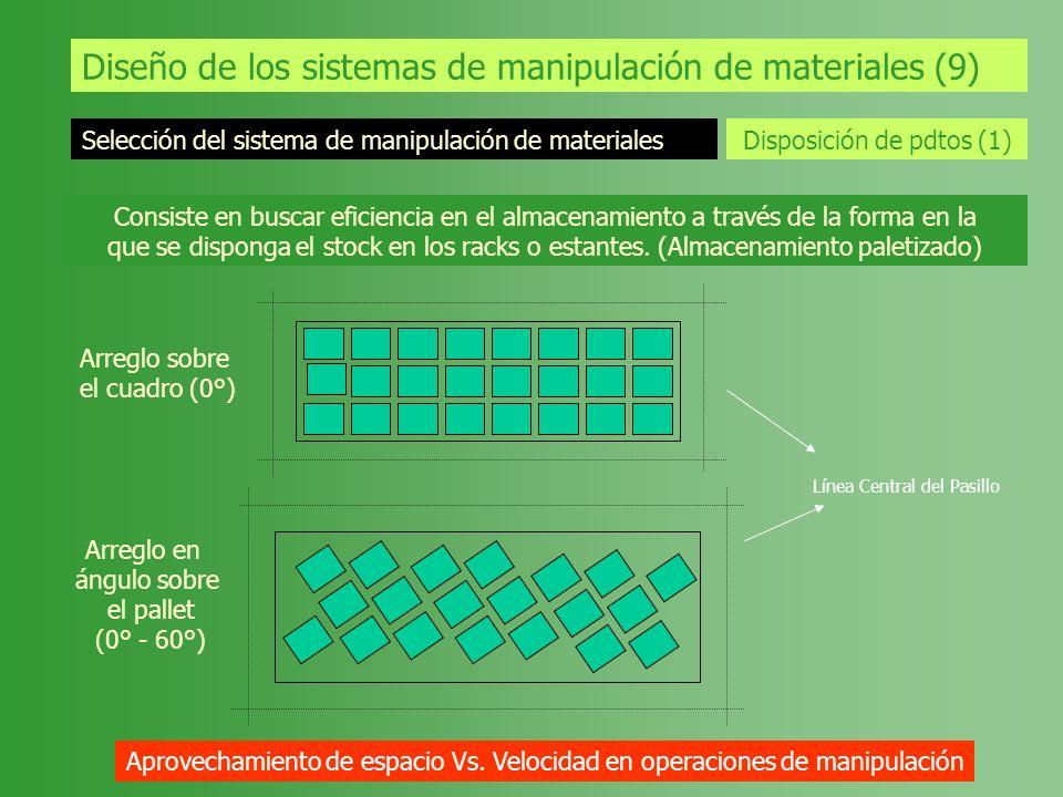 Diseño de los sistemas de manipulación de materiales (9) Selección del sistema de manipulación de materiales Disposición de pdtos (1) Consiste en busc