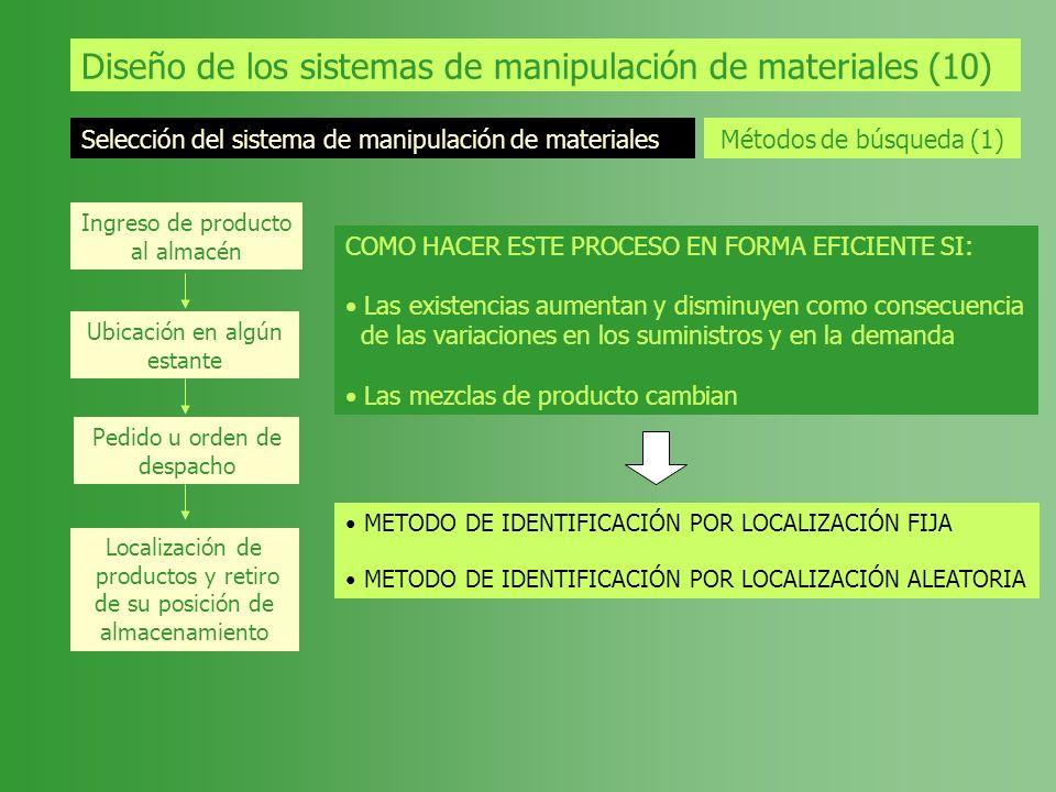 Diseño de los sistemas de manipulación de materiales (10) Selección del sistema de manipulación de materiales Métodos de búsqueda (1) Ingreso de produ