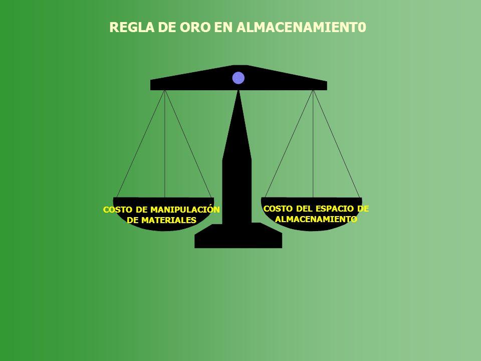 REGLA DE ORO EN ALMACENAMIENT0 COSTO DE MANIPULACIÓN DE MATERIALES COSTO DEL ESPACIO DE ALMACENAMIENTO