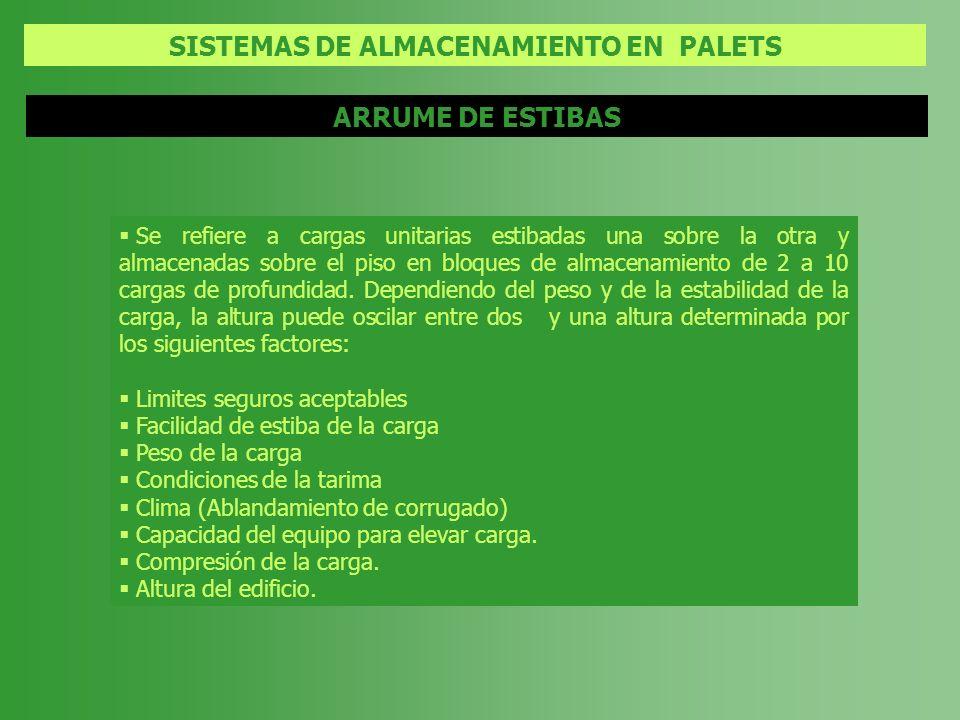 SISTEMAS DE ALMACENAMIENTO EN PALETS Se refiere a cargas unitarias estibadas una sobre la otra y almacenadas sobre el piso en bloques de almacenamient