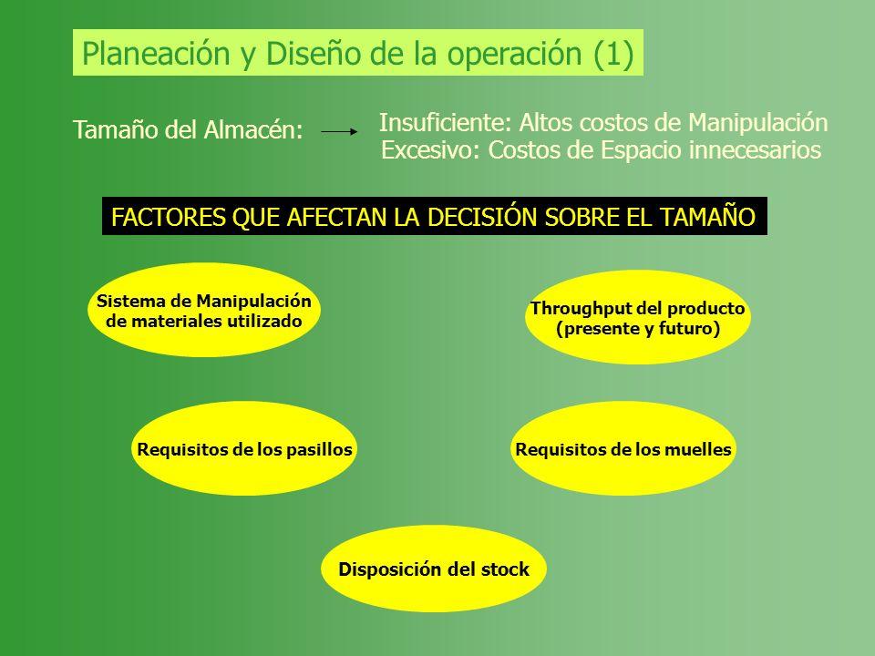 Planeación y Diseño de la operación (1) Tamaño del Almacén: Insuficiente: Altos costos de Manipulación Excesivo: Costos de Espacio innecesarios FACTOR