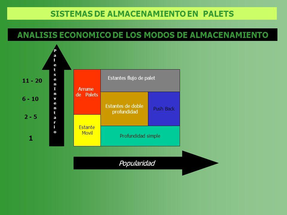 SISTEMAS DE ALMACENAMIENTO EN PALETS ANALISIS ECONOMICO DE LOS MODOS DE ALMACENAMIENTO Arrume de Palets Estante Movil Estantes de doble profundidad Pu