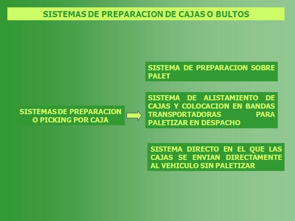 SISTEMAS DE PREPARACION DE CAJAS O BULTOS SISTEMAS DE PREPARACION O PICKING POR CAJA SISTEMA DE PREPARACION SOBRE PALET SISTEMA DIRECTO EN EL QUE LAS