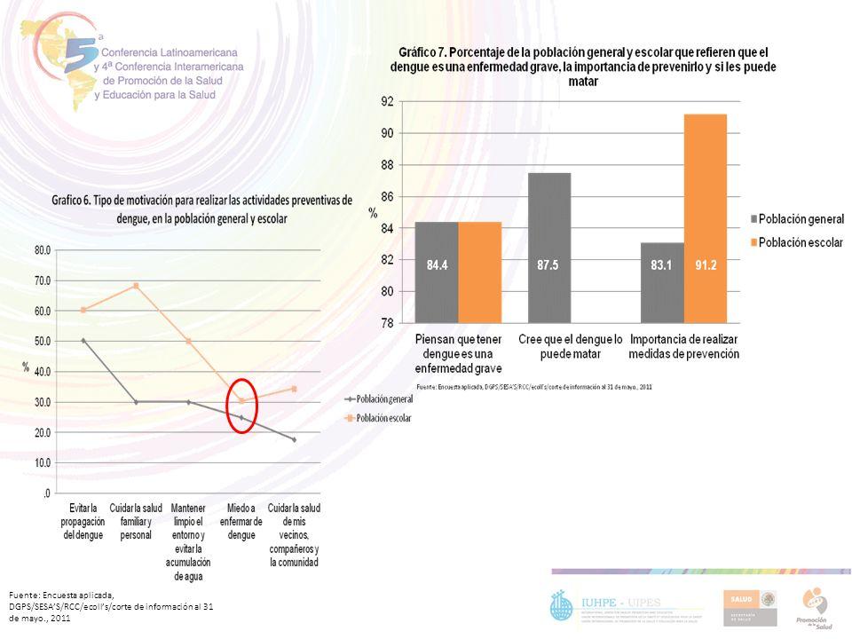 Fuente: Encuesta aplicada, DGPS/SESAS/RCC/ecolls/corte de información al 31 de mayo., 2011