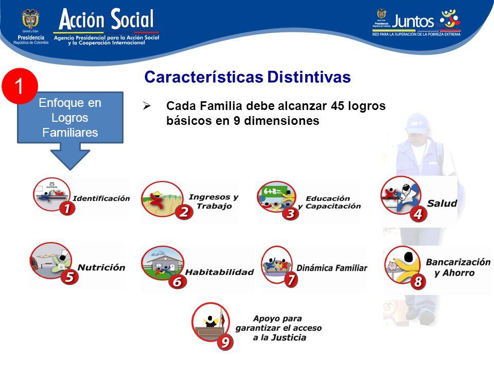 Características Distintivas Enfoque en Logros Familiares Cada Familia debe alcanzar 45 logros básicos en 9 dimensiones 1