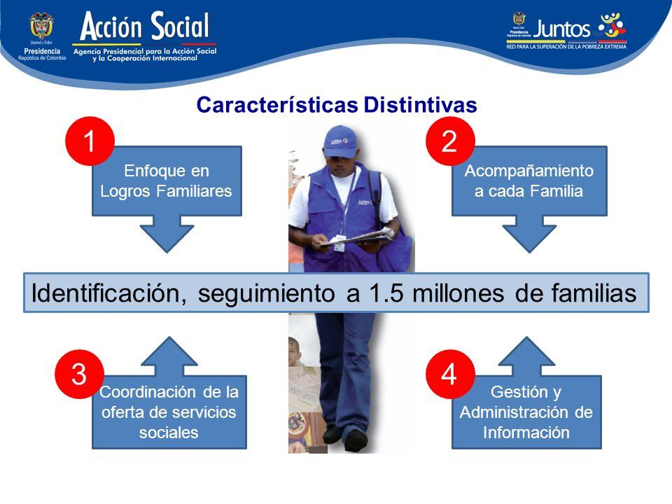 Características Distintivas Enfoque en Logros Familiares Acompañamiento a cada Familia Coordinación de la oferta de servicios sociales Gestión y Administración de Información Identificación, seguimiento a 1.5 millones de familias 21 34