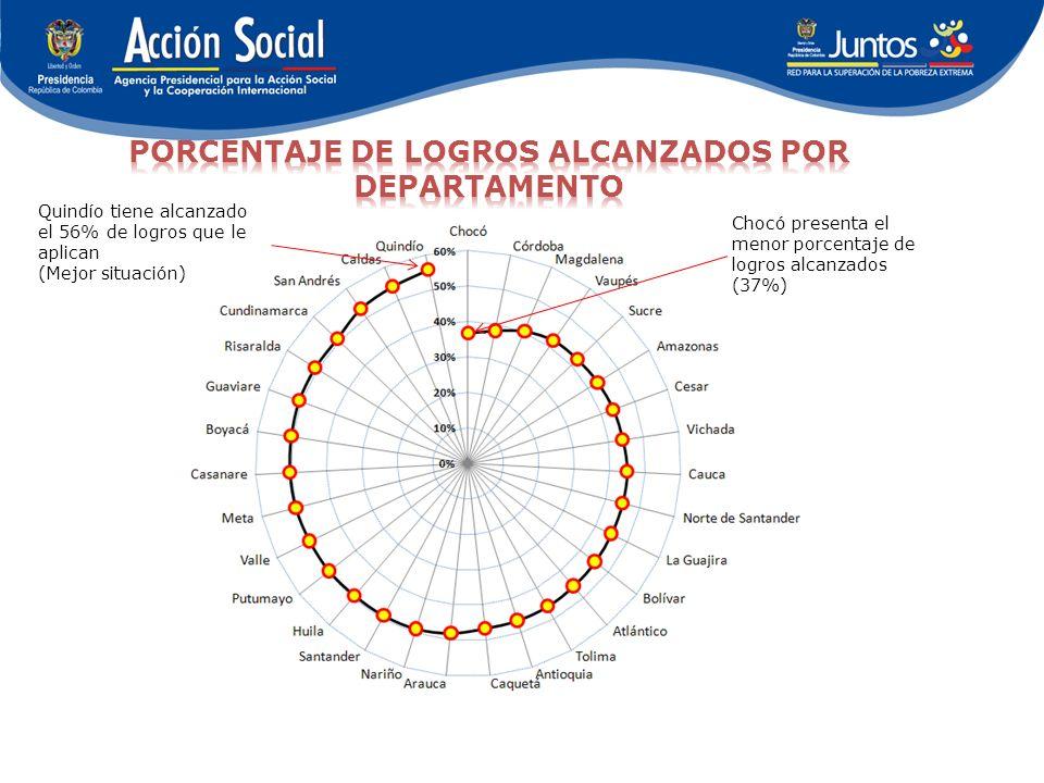 Chocó presenta el menor porcentaje de logros alcanzados (37%) Quindío tiene alcanzado el 56% de logros que le aplican (Mejor situación)