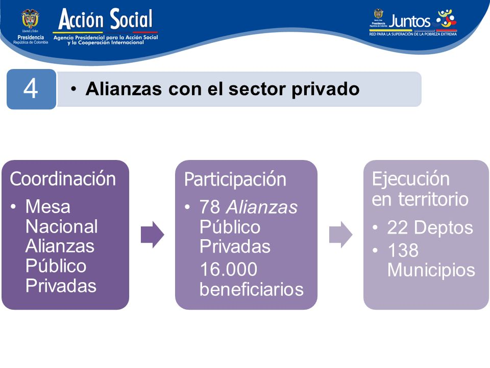 4 Coordinación Mesa Nacional Alianzas Público Privadas Participación 78 Alianzas Público Privadas 16.000 beneficiarios Ejecución en territorio 22 Deptos 138 Municipios