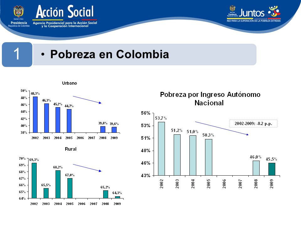 Pobreza en Colombia 1