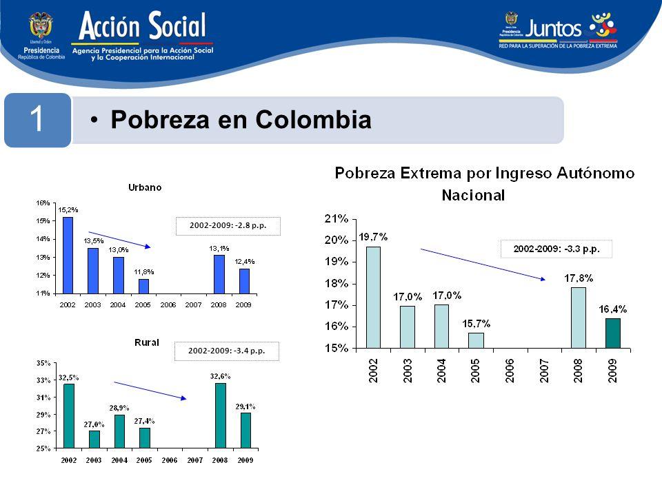 2002-2009: -2.8 p.p. 2002-2009: -3.4 p.p. Pobreza en Colombia 1