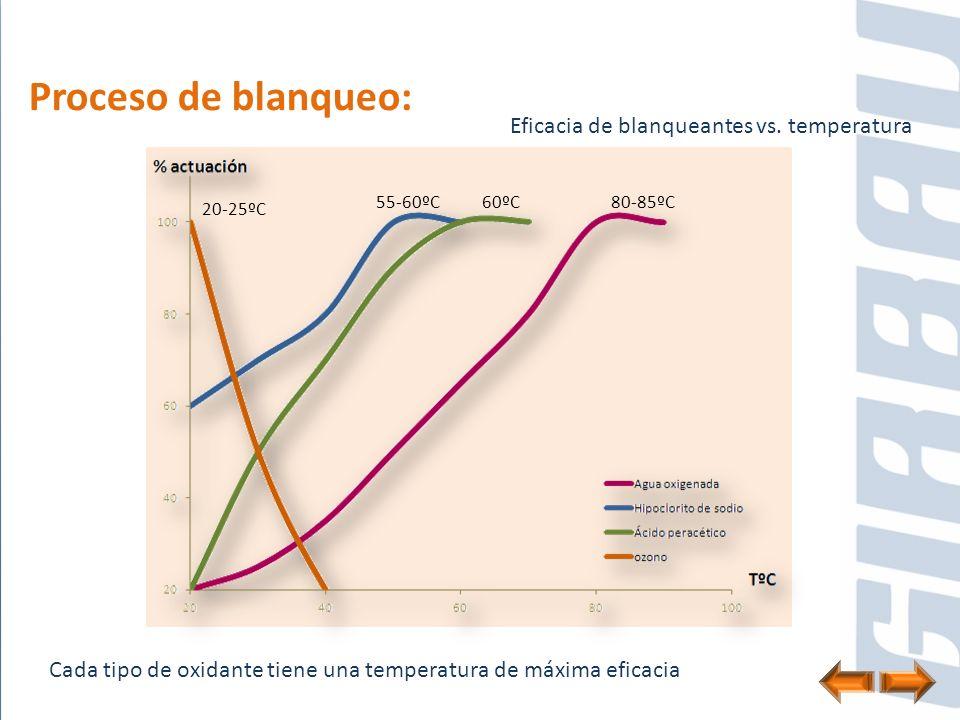 Proceso de blanqueo: Eficacia de blanqueantes vs. temperatura Cada tipo de oxidante tiene una temperatura de máxima eficacia 80-85ºC60ºC55-60ºC 20-25º