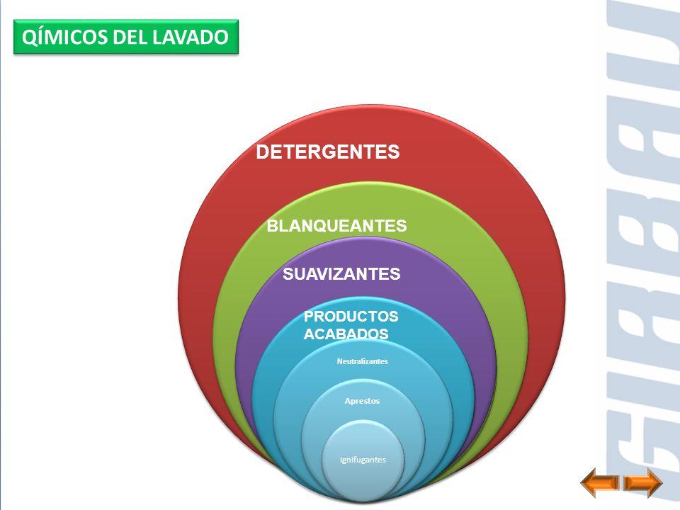 Alcalinos Neutros Manuales, etc… Clorados Oxigeno activo Ópticos DETERGENTES BLANQUEANTES Neutralizantes Desinfectantes SUAVIZANTES Neutralizantes Apr