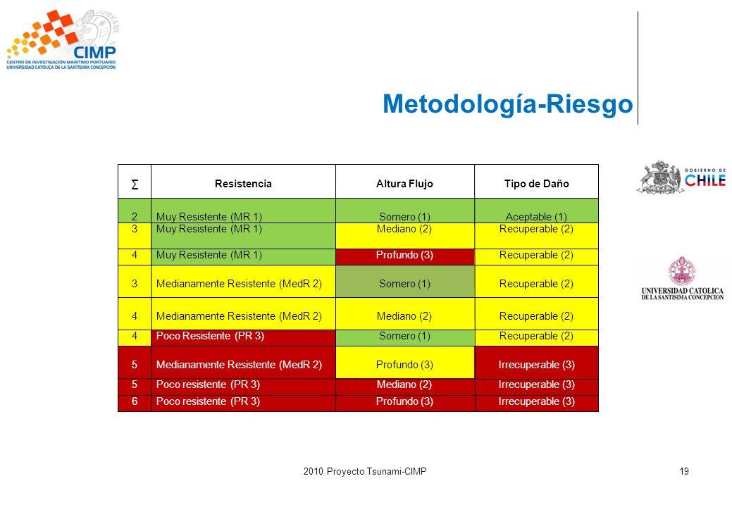 2010 Proyecto Tsunami-CIMP19 Metodología-Riesgo ResistenciaAltura FlujoTipo de Daño 2Muy Resistente (MR 1)Somero (1)Aceptable (1) 3Muy Resistente (MR