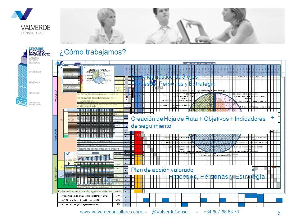 5 ¿Cómo trabajamos? www.valverdeconsultores.com - @ValverdeConsult - +34 607 68 63 73 Multidiagnóstico de 3 ejes: Procesos, Personas y Estrategia Mult