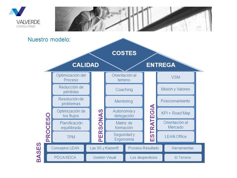 CALIDAD COSTES ENTREGA Optimización del Proceso Reducción de pérdidas Resolución de problemas Optimización de los flujos Planificación equilibrada TPM