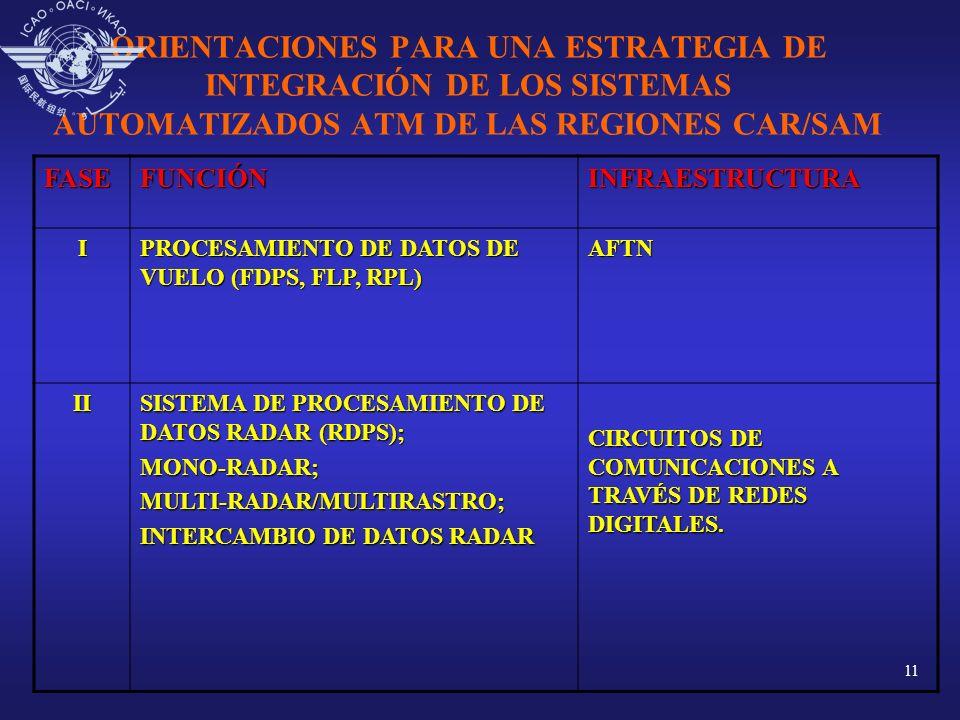 11 ORIENTACIONES PARA UNA ESTRATEGIA DE INTEGRACIÓN DE LOS SISTEMAS AUTOMATIZADOS ATM DE LAS REGIONES CAR/SAM FASEFUNCIÓNINFRAESTRUCTURA I PROCESAMIEN