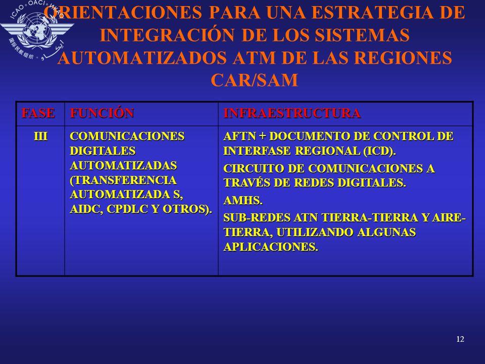 12 ORIENTACIONES PARA UNA ESTRATEGIA DE INTEGRACIÓN DE LOS SISTEMAS AUTOMATIZADOS ATM DE LAS REGIONES CAR/SAMFASEFUNCIÓNINFRAESTRUCTURA III COMUNICACI