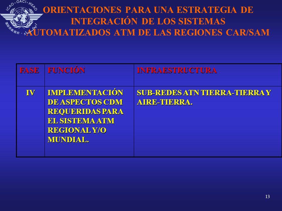13 ORIENTACIONES PARA UNA ESTRATEGIA DE INTEGRACIÓN DE LOS SISTEMAS AUTOMATIZADOS ATM DE LAS REGIONES CAR/SAMFASEFUNCIÓNINFRAESTRUCTURA IV IMPLEMENTAC
