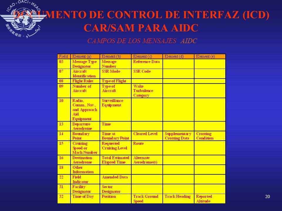 20 DOCUMENTO DE CONTROL DE INTERFAZ (ICD) CAR/SAM PARA AIDC CAMPOS DE LOS MENSAJES AIDC