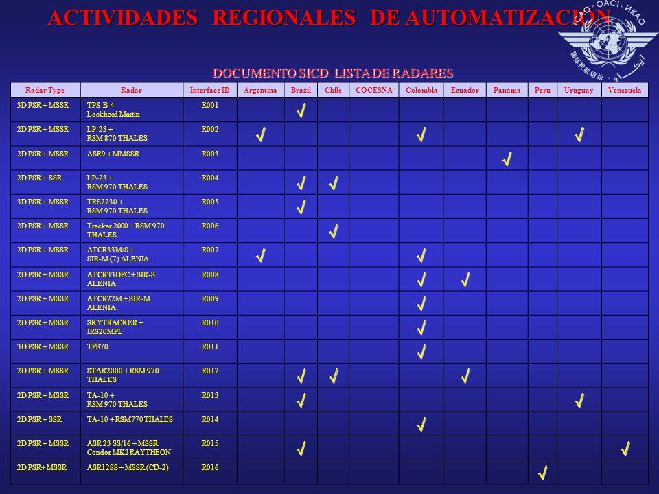 Radar TypeRadarInterface IDArgentinaBrazilChileCOCESNAColombiaEcuadorPanamaPeruUruguayVenezuela 3D PSR + MSSRTPS-B-4 Lockheed Martin R001 2D PSR + MSS