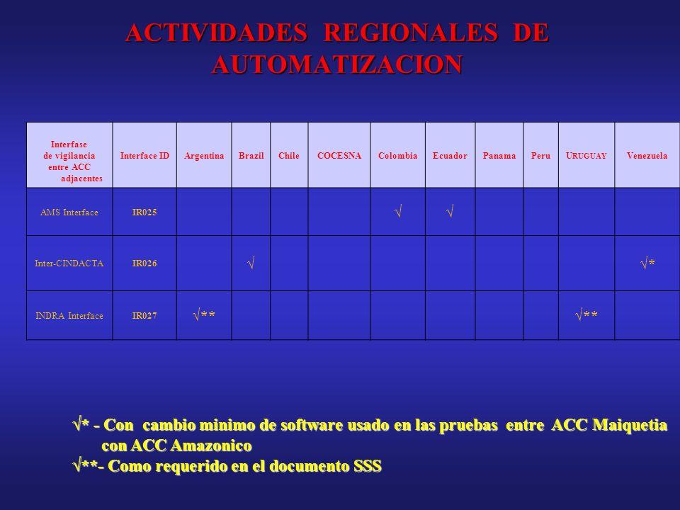 Interfase de vigilancia entre ACC adjacentes Interface IDArgentinaBrazilChileCOCESNAColombiaEcuadorPanamaPeruU RUGUAY Venezuela AMS InterfaceIR025 Int