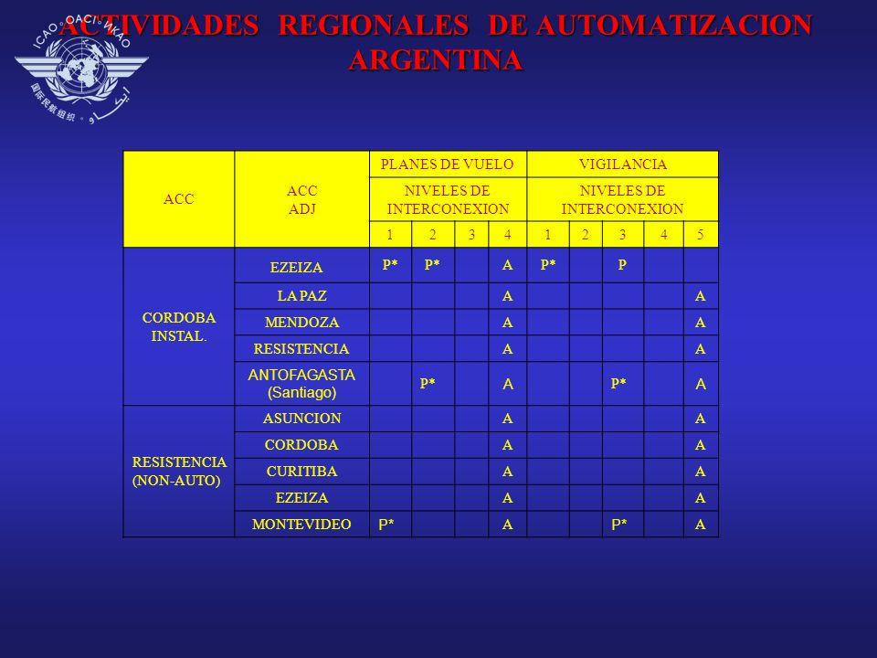 ACTIVIDADES REGIONALES DE AUTOMATIZACION ARGENTINA ACC ADJ PLANES DE VUELOVIGILANCIA NIVELES DE INTERCONEXION 123412345 CORDOBA INSTAL. EZEIZA P* A P