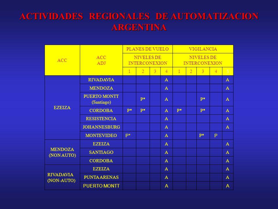 ACTIVIDADES REGIONALES DE AUTOMATIZACION ARGENTINA ACC ADJ PLANES DE VUELOVIGILANCIA NIVELES DE INTERCONEXION 123412345 EZEIZA RIVADAVIAAA MENDOZAAA P