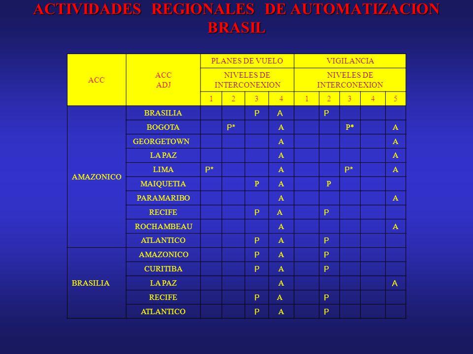 ACTIVIDADES REGIONALES DE AUTOMATIZACION BRASIL ACC ADJ PLANES DE VUELOVIGILANCIA NIVELES DE INTERCONEXION 123412345 AMAZONICO BRASILIA P AP BOGOTA P*