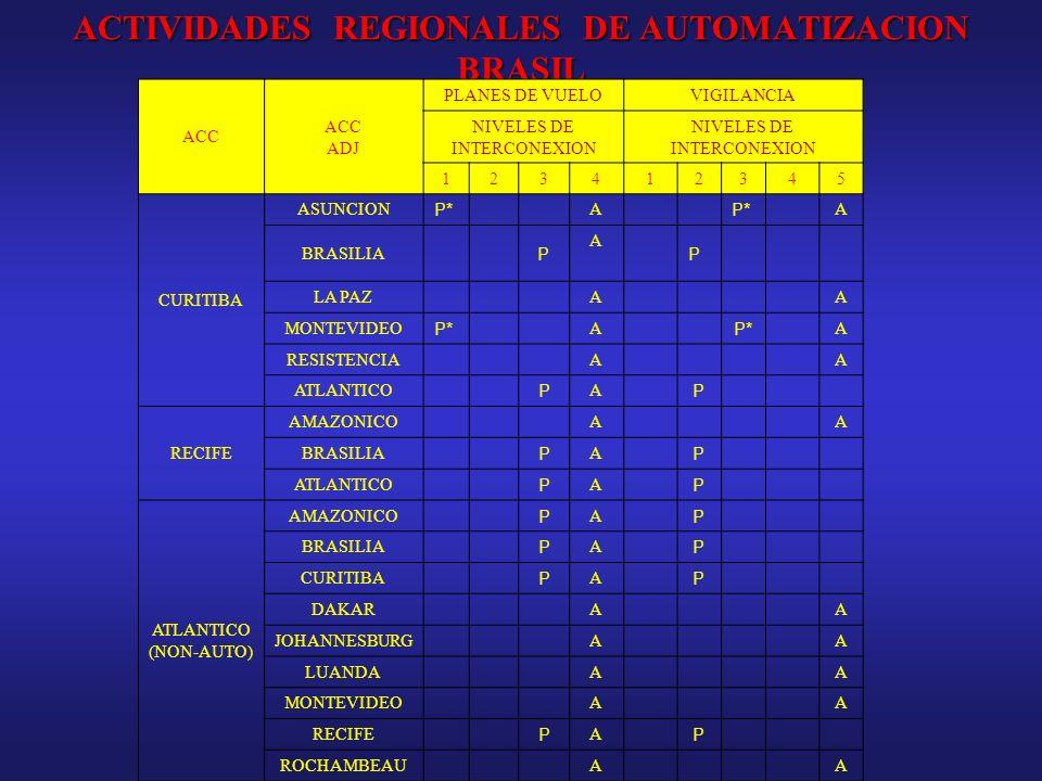 ACTIVIDADES REGIONALES DE AUTOMATIZACION BRASIL ACC ADJ PLANES DE VUELOVIGILANCIA NIVELES DE INTERCONEXION 123412345 CURITIBA ASUNCION P* A A BRASILIA
