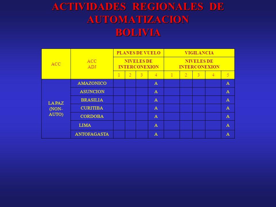 ACTIVIDADES REGIONALES DE AUTOMATIZACION BOLIVIA ACC ADJ PLANES DE VUELOVIGILANCIA NIVELES DE INTERCONEXION 123412345 LA PAZ (NON- AUTO) AMAZONICOAA A