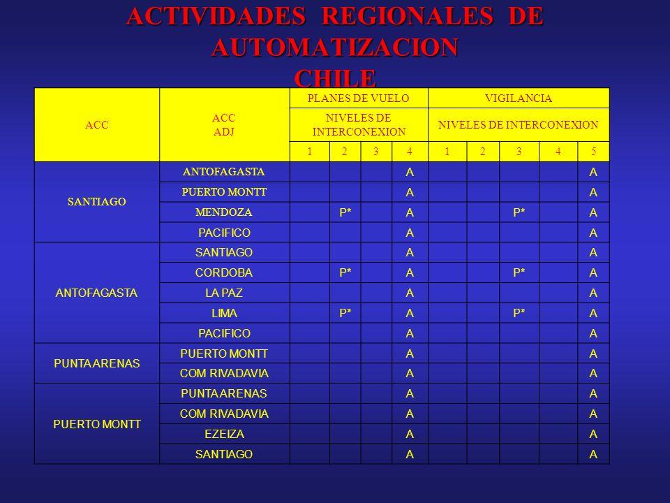 ACTIVIDADES REGIONALES DE AUTOMATIZACION CHILE ACC ADJ PLANES DE VUELOVIGILANCIA NIVELES DE INTERCONEXION 123412345 SANTIAGO ANTOFAGASTA AA PUERTO MON