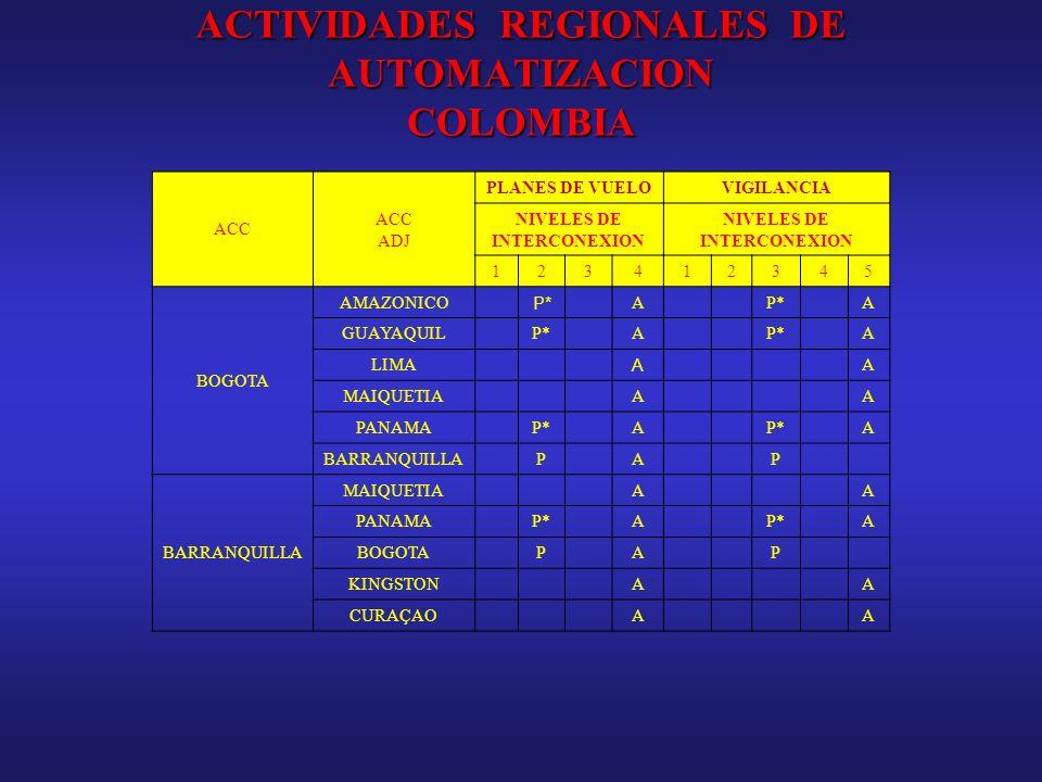 ACTIVIDADES REGIONALES DE AUTOMATIZACION COLOMBIA ACC ADJ PLANES DE VUELOVIGILANCIA NIVELES DE INTERCONEXION 123412345 BOGOTA AMAZONICO P* A A GUAYAQU