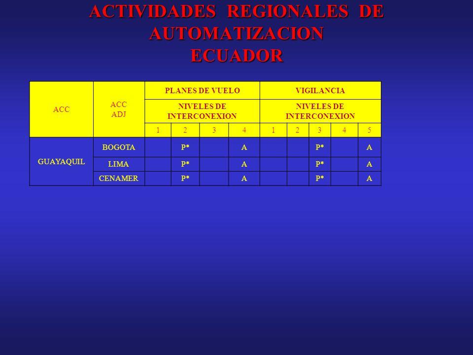 ACTIVIDADES REGIONALES DE AUTOMATIZACION ECUADOR ACC ADJ PLANES DE VUELOVIGILANCIA NIVELES DE INTERCONEXION 123412345 GUAYAQUIL BOGOTAP*A A LIMAP*A A