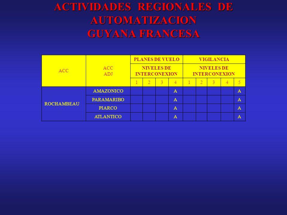 ACTIVIDADES REGIONALES DE AUTOMATIZACION GUYANA FRANCESA ACC ADJ PLANES DE VUELOVIGILANCIA NIVELES DE INTERCONEXION 123412345 ROCHAMBEAU AMAZONICOAA P