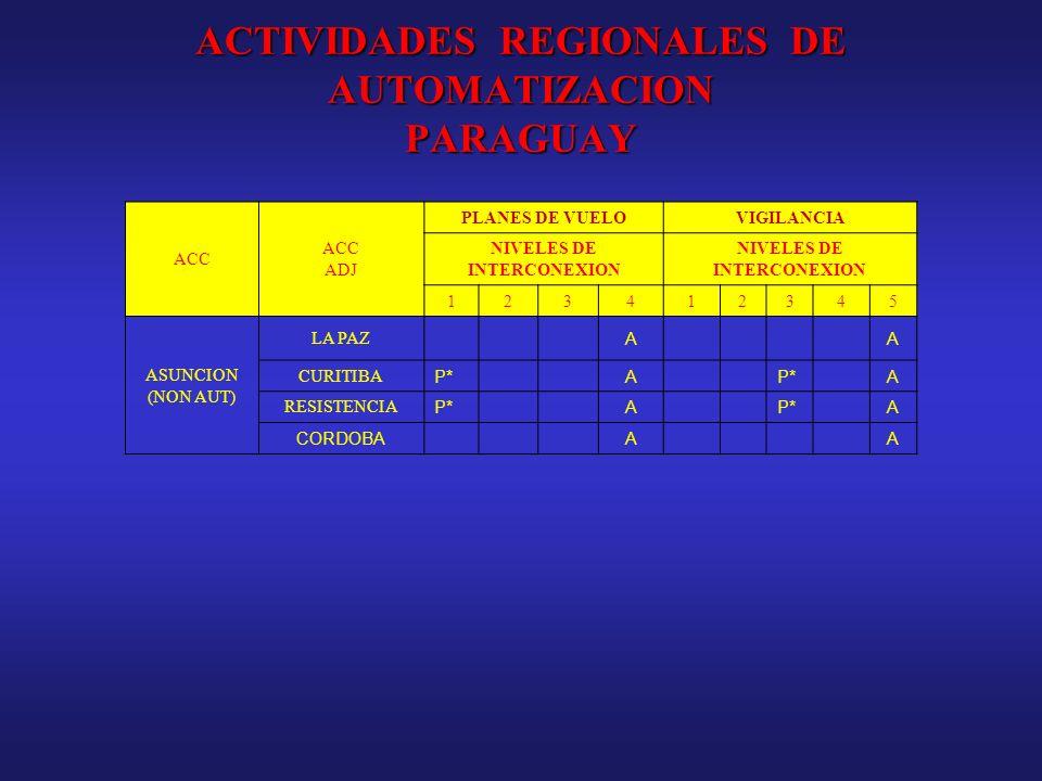 ACTIVIDADES REGIONALES DE AUTOMATIZACION PARAGUAY ACC ADJ PLANES DE VUELOVIGILANCIA NIVELES DE INTERCONEXION 123412345 ASUNCION (NON AUT) LA PAZ AA CU