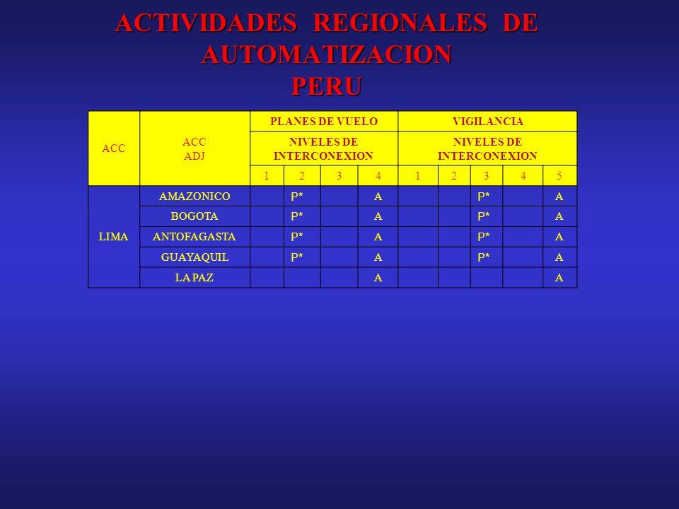 ACTIVIDADES REGIONALES DE AUTOMATIZACION PERU ACC ADJ PLANES DE VUELOVIGILANCIA NIVELES DE INTERCONEXION 123412345 LIMA AMAZONICO P* A A BOGOTA P* A A