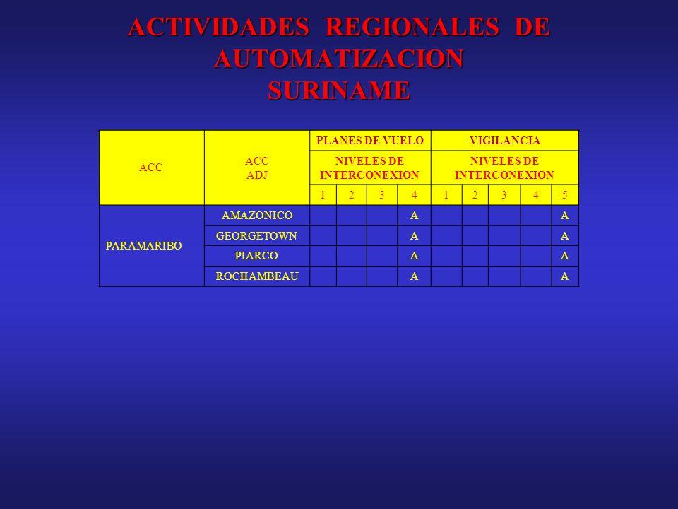 ACTIVIDADES REGIONALES DE AUTOMATIZACION SURINAME ACC ADJ PLANES DE VUELOVIGILANCIA NIVELES DE INTERCONEXION 123412345 PARAMARIBO AMAZONICOAA GEORGETO