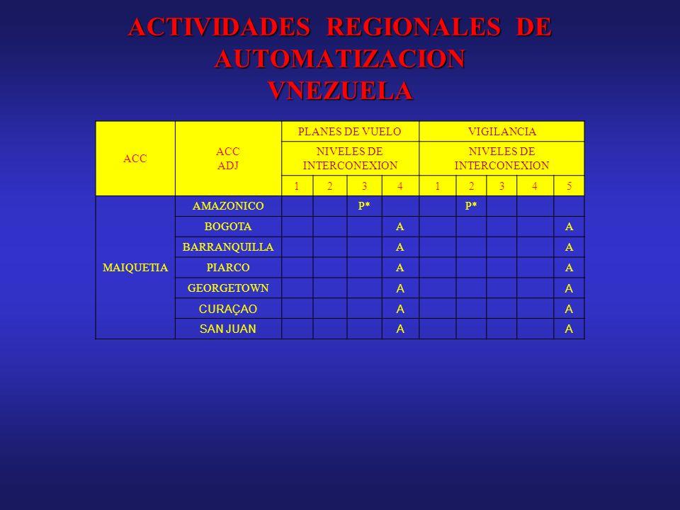 ACTIVIDADES REGIONALES DE AUTOMATIZACION VNEZUELA ACC ADJ PLANES DE VUELOVIGILANCIA NIVELES DE INTERCONEXION 123412345 MAIQUETIA AMAZONICOP* BOGOTAAA